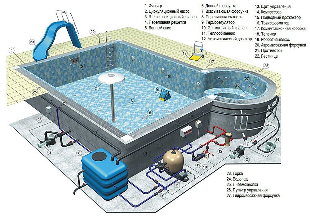 Оборудование для бассейнов от www.pool.msk.ru